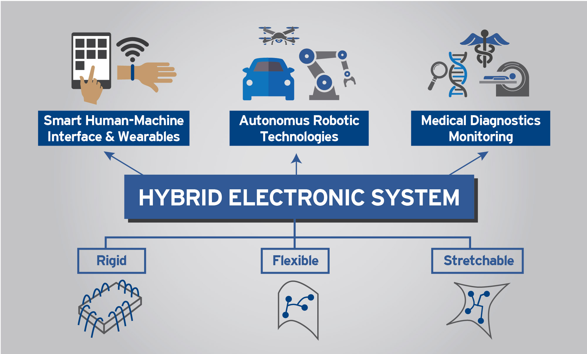 The new research initiative, HIFES, hopes to integrate rigid and flexible electronic components into systems that will address various applications