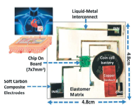 A coin-cell battery-powered 4.8 cm x 4.8 cm SEP with three key parts: Rigid chip on board, elastomer matrix with microfluidics, and softcarbon black nanocomposite electrodes.